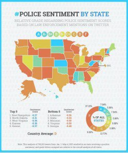The most negative views of police were tweeted by Twitter users in Arkansas, Idaho, Missouri, Virginia, and Georgia.