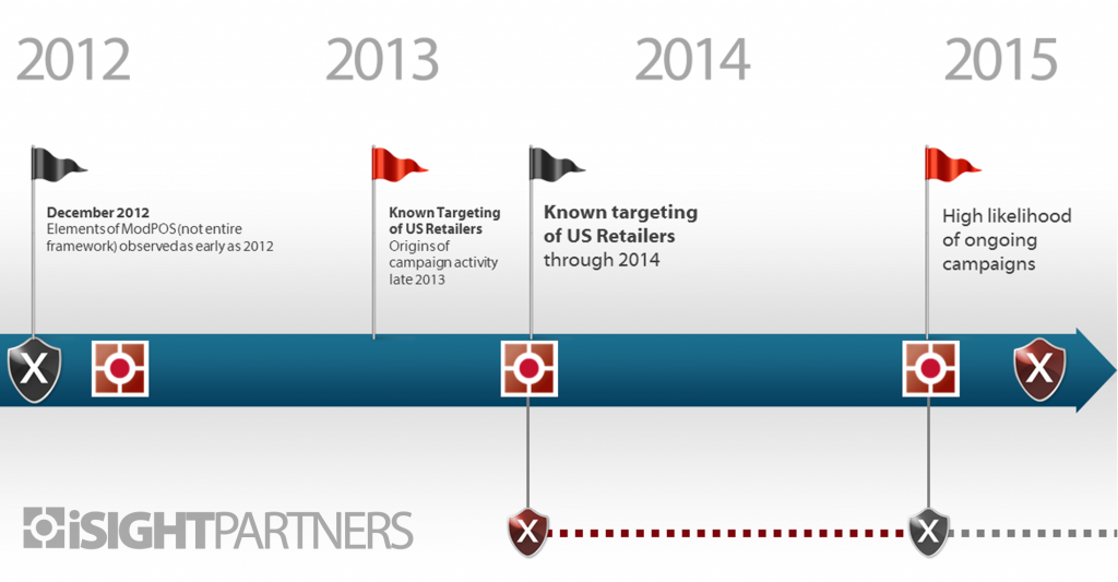 iSIGHT-Partners-ModPOS-timeline-20nov2015-1024x533